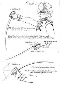 Sword exercise, and movements, for cavalry